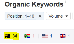 organic keywords list