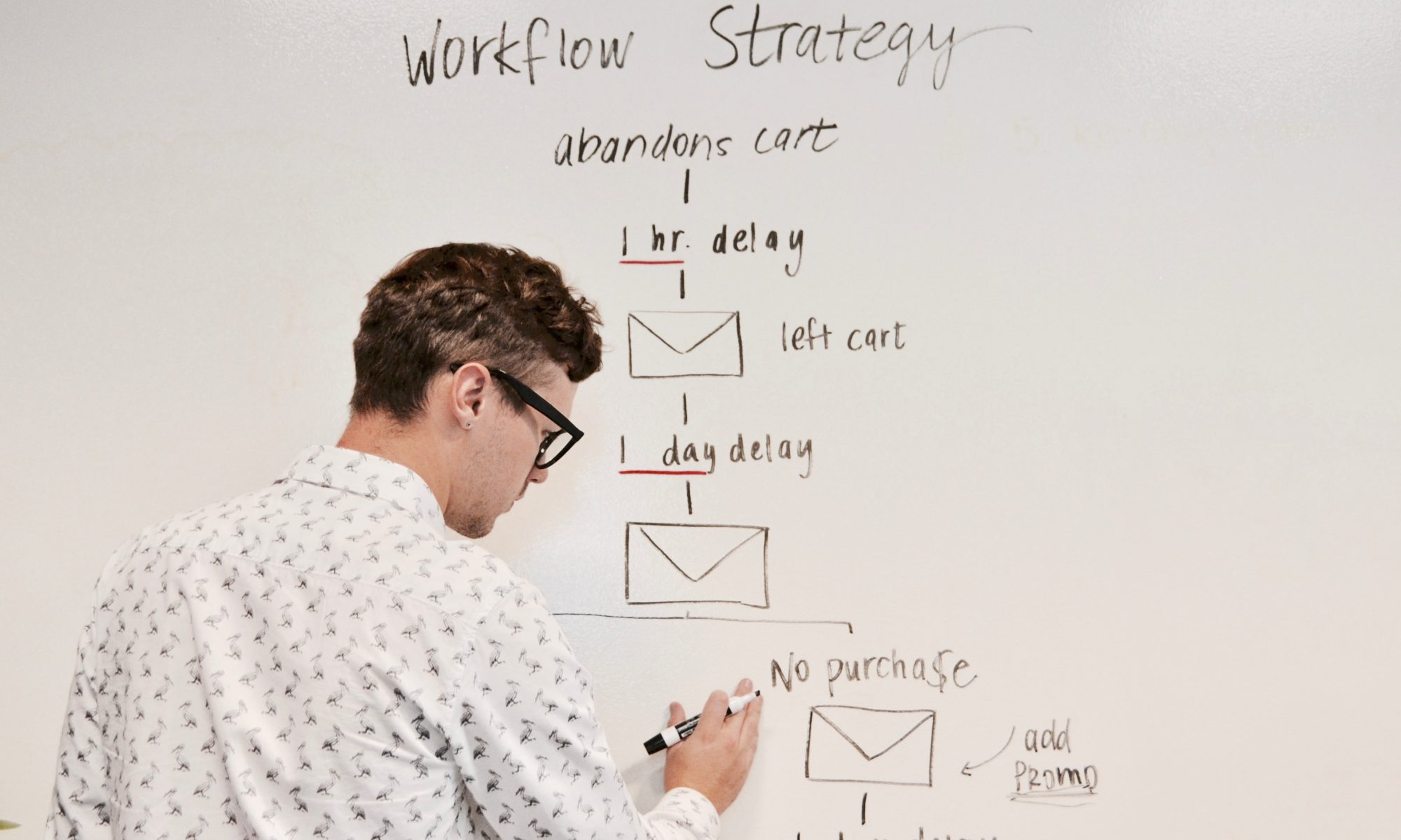 digital marketing strategy workflow